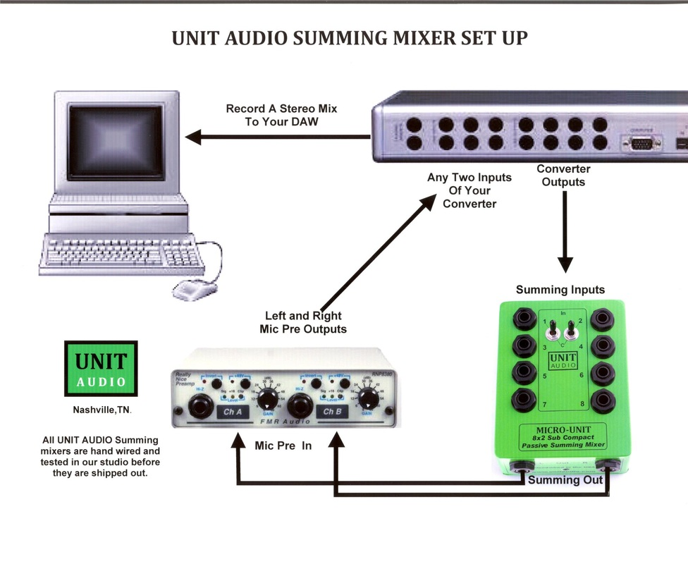 unit audio wiring diagram rh unitaudio com Home Recording Studio Layout Recording Studio Hook Up Diagrams